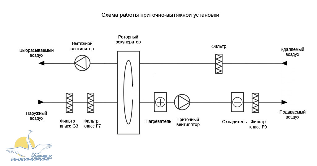 Схема приточно-вытяжной установки с роторным рекуператором